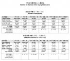 去年内地赴香港买保险达508.4亿港元 下跌30.1%