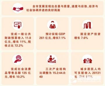 王大山在市十八届人大三次会议上所作的工作报告(摘要)