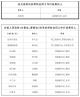 2020年度防汛抗旱防臺風工作責任人名單