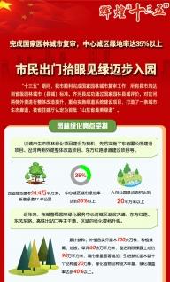 辉煌十三五:中心城区绿地率达35%以上,市民出门抬眼见绿迈步入园