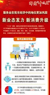 """辉煌""""十三五"""":服务业在经济中的地位更加巩固 新业态发力新消费升级"""