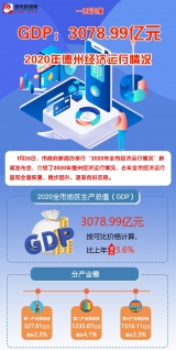 GDP:3078.99亿元,2020年德州经济运行情况发布