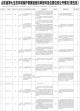 山东省第七生态环境保护督察组信访举报件及边督边改公开情况(第五批)