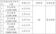 12月16日起实行!京台高速新增5处测速设备,全部限速80,违反禁令将被抓拍