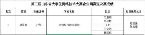 德科夺得企业网赛道冠军|山东省大学生网络技术大赛落下帷幕