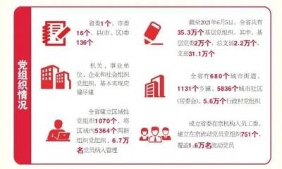 最新数据!山东共有基层党组织35.3万个、党员701万名